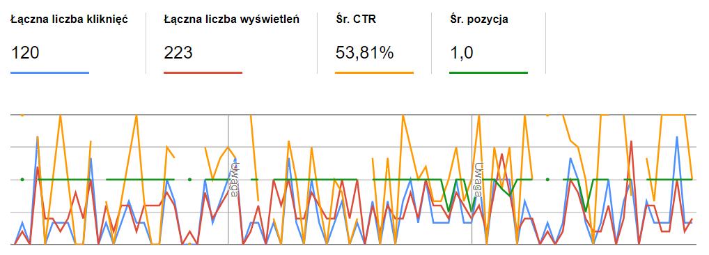 obrazek - test Google - przykład 3 - pewne top 1